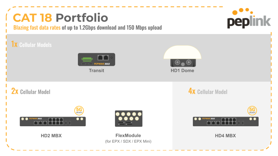 Cat18 devices are BR1 Ent, Transit, HD2 MBX, HD1 Dome, HD4 MBX and the Flex module for the EPX/SDX